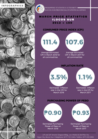 03 Infographics Ilocos Sur CPI - March