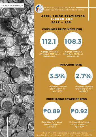 04 Infographics Ilocos Sur CPI - April