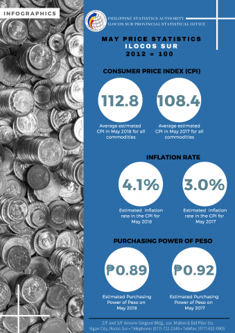 05 Infographics Ilocos Sur CPI - May