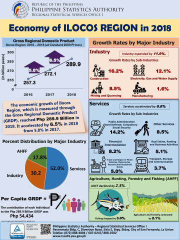 2018 GRDP Infographics of Region I