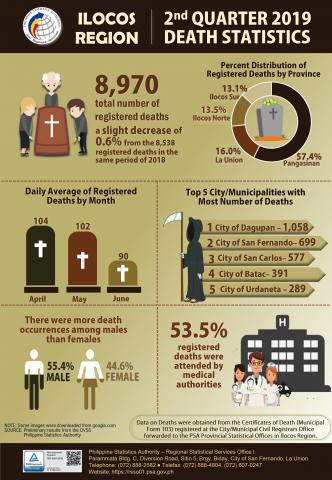 2nd Quarter 2019 Death Statistics Infographics