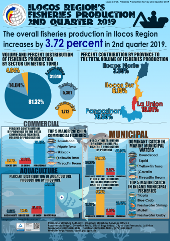 2nd Quarter 2019 Fisheries Production in Ilocos Region Infographics