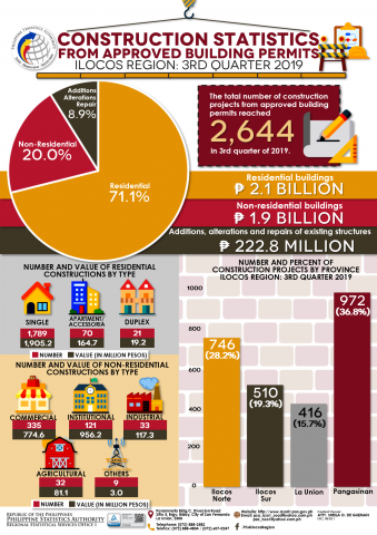 3rd Quarter 2019 Construction Statistics