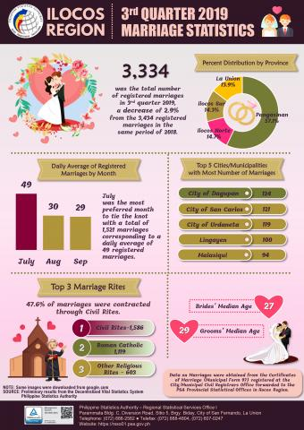 3rd Quarter 2019 Marriage Statistics Infographics