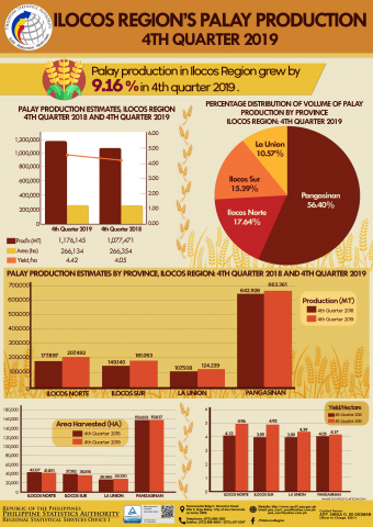 4th Quarter 2019 Palay Production