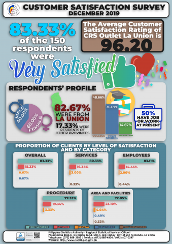 Customer Satisfaction Survey December 2019