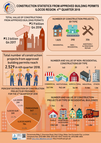 Construction Statistics Infographics for Q4 2018