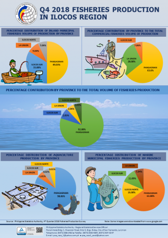 Fisheries Q4 2018 Infographics