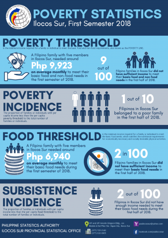 Ilocos Sur Infographics on Poverty Statistics (1st Semester 2018)