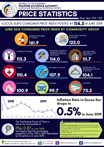 Ilocos Sur Price Statistics June 2019