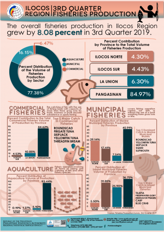 3rd Quarter 2019 Fisheries Production
