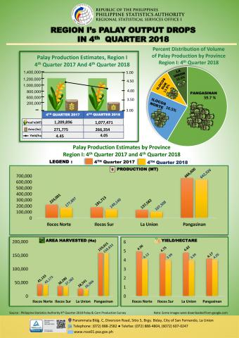 Q4 2018 Palay Production Estimates