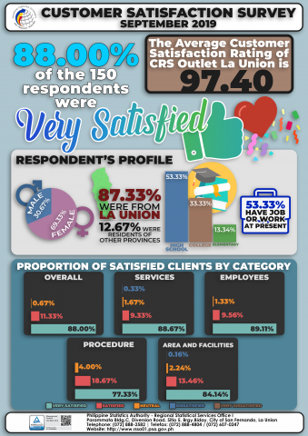 September 2019 Customer Satisfaction Survey Results Infographics