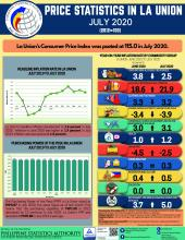 Price Statistics in La Union July 2020, CPI