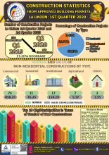 Construction Statistics from Approved Building Permits La Union: 1st Quarter 2020